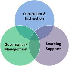 learning supports pic